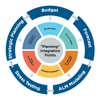 Why Budgeting And ALM Should Be Separate -  Integration Points Graphic