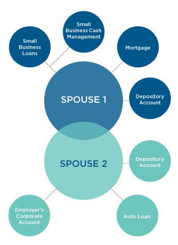 An illustration of the relationships two spouses have with a bank.