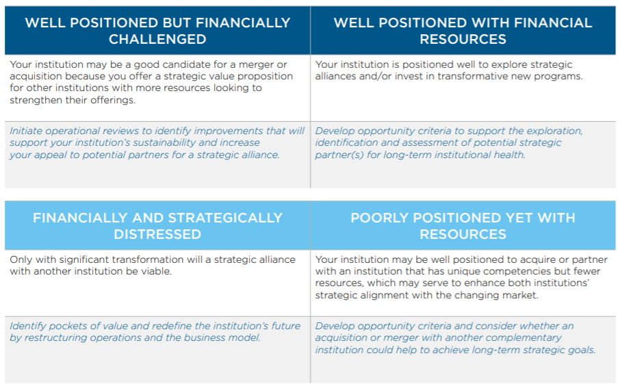 Two tables that depict the M&A readiness decision-making matrix.