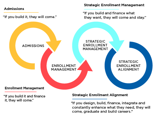 Figure 1: The Evolution of Enrollment Strategy