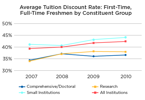Figure 3: Increasing Tuition Discounting