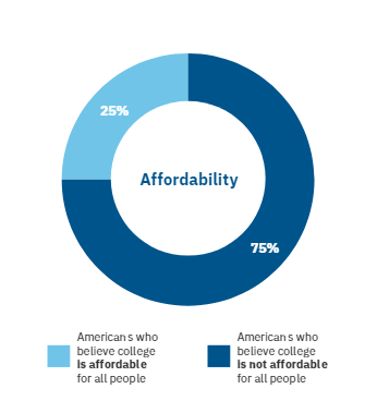 A circle graph shows 75% of Americans believe college is not affordable for all people, and 25% do believe it is affordable for all.