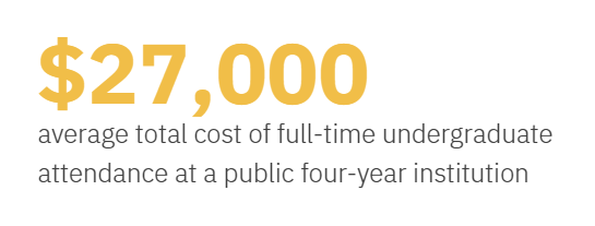 $27,000 is the average total cost of full-time undergraduate attendance at a public four-year institution