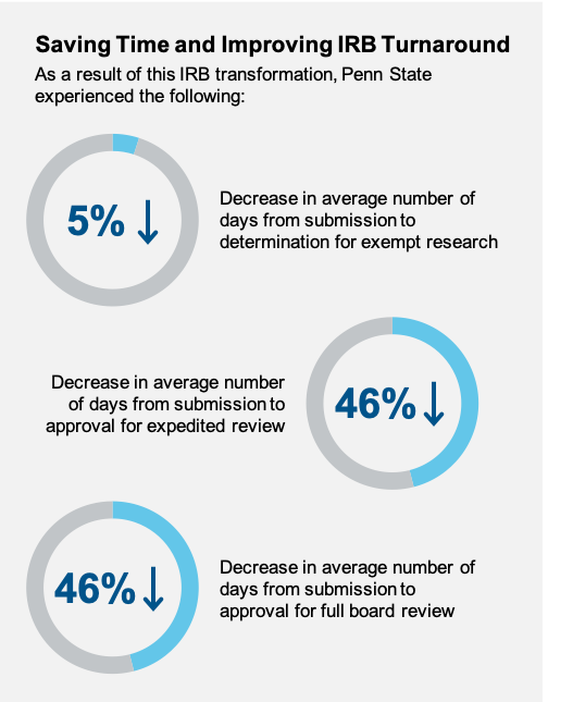 Graph 2 - Transforming the Human Research - Penn State