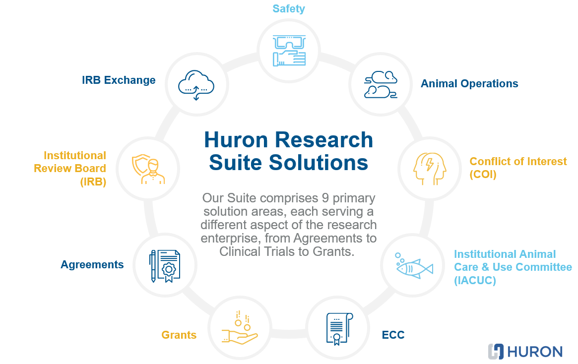 Huron Research Suite Solutions Wheel