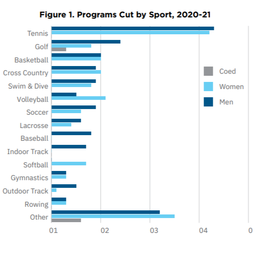 A bar chart of programs cut by sport from 2020 to 2021, divided by coed, women's and men's sports