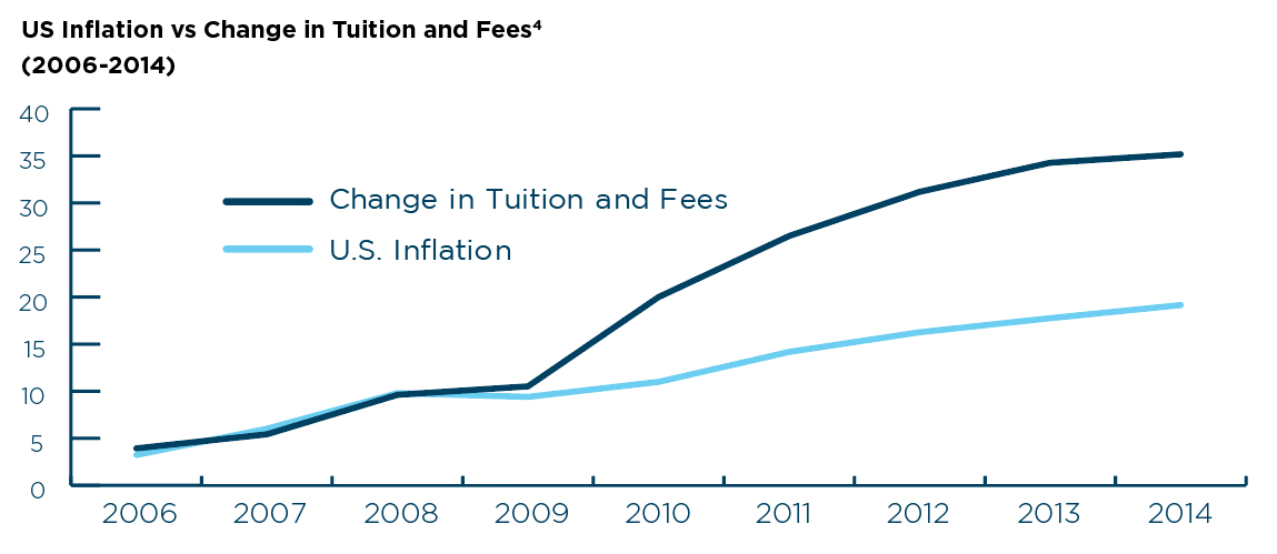 US Inflation vs Change in Tuition an Fees