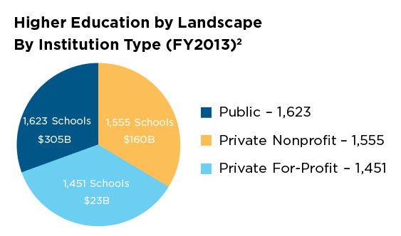 Higher Education by Landscape by Institution