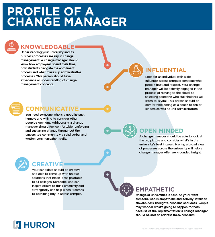 Change Management Profile