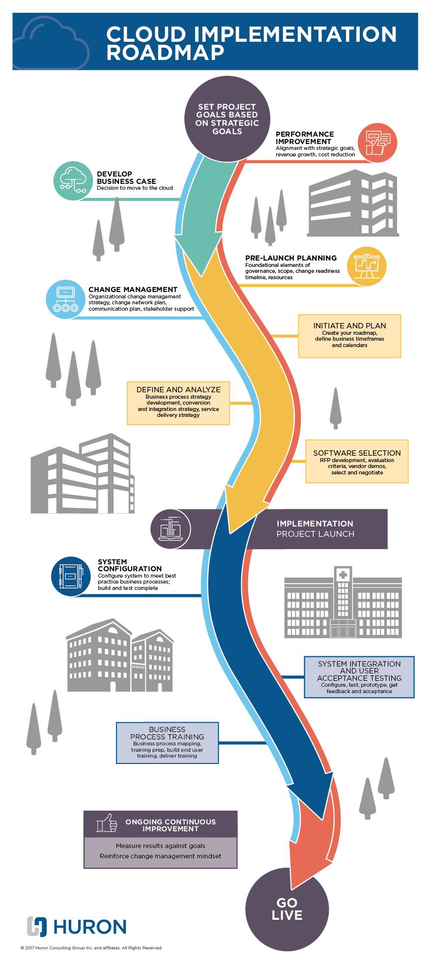 a cloud implementation roadmap for healthcare
