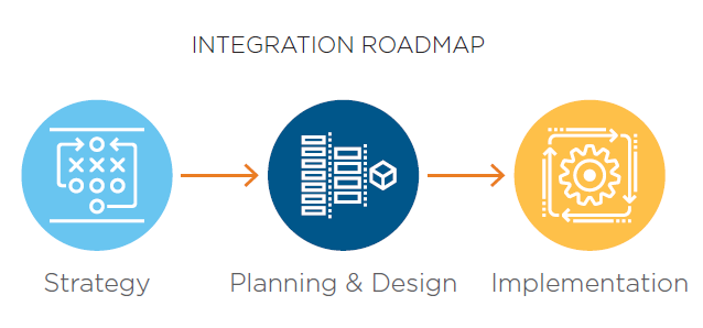 Commit, Engage, Integrate: Success Factors For Health System Integrators - Integration Roadmap
