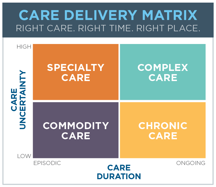 Engaging Patients in the New Era of Consumer Choice - Matrix with Border
