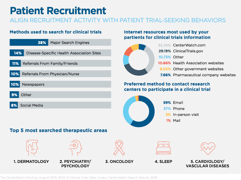 Patient Centric Clinical Trials - Chart 1