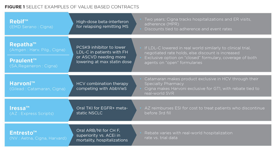 Value Based Contracting - Pope Woodhead