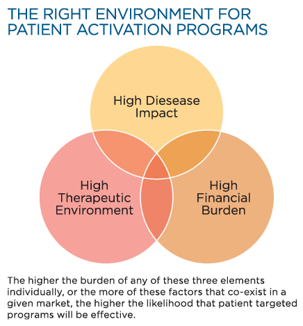 Understanding Drivers of Patient Enablement - The Right Environment for Patient Activation Programs graphic