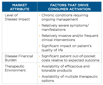 Understanding Drivers of Patient Enablement - Market Attribute Chart